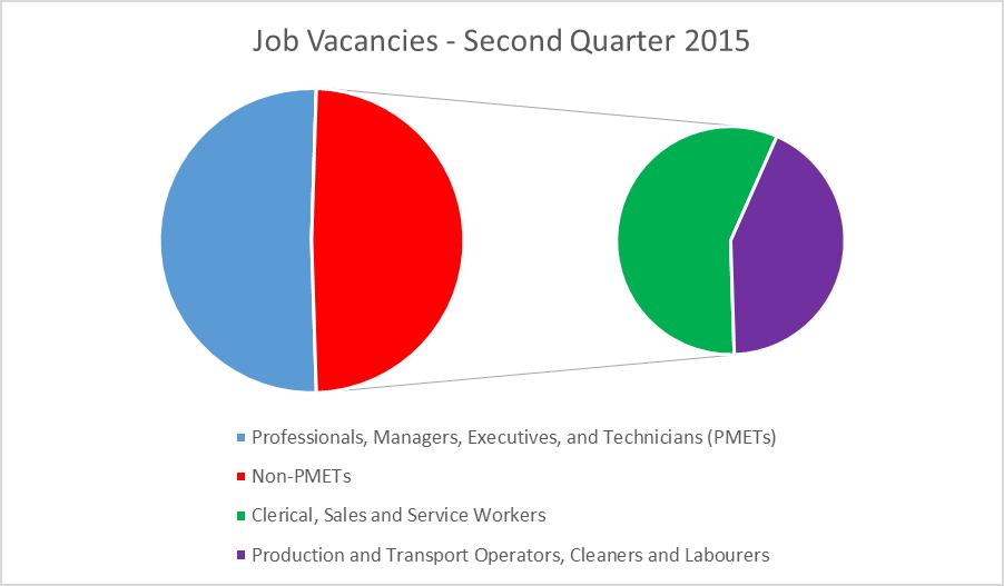 Chart 1: Job vacancies for the second quarter of 2015