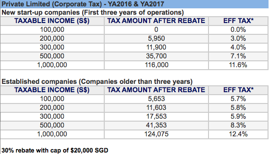 singapore-corporate-tax-rebate