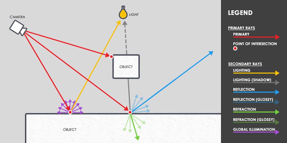 Figura 01: Um diagrama simplificado de raytracing: Primary Rays são enviados da câmera em direção à cena, cruzam com a geometria, e enviam Secondary Rays para identificar mais samples da cena.