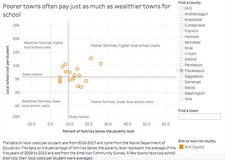 School spending in Maine