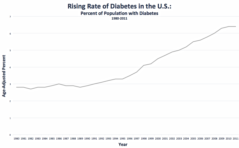 Source: Crude and Age-Adjusted Rate per 100 of Civilian, Noninstitutionalized Population with Diagnosed Diabetes, United States, 1980–2011. Centers forDisease Control and PreventionWebsite. Updated September 5,2014. Accessed August 5, 2015.
