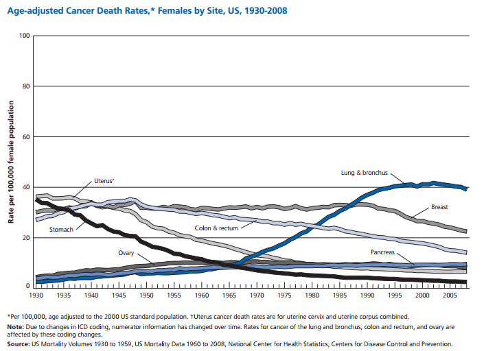 http://www.cancer.org/acs/groups/content/@epidemiologysurveilance/documents/document/acspc-031941.pdf