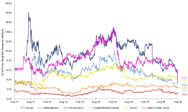 NTM Revenue for past five years across major tech sectors.