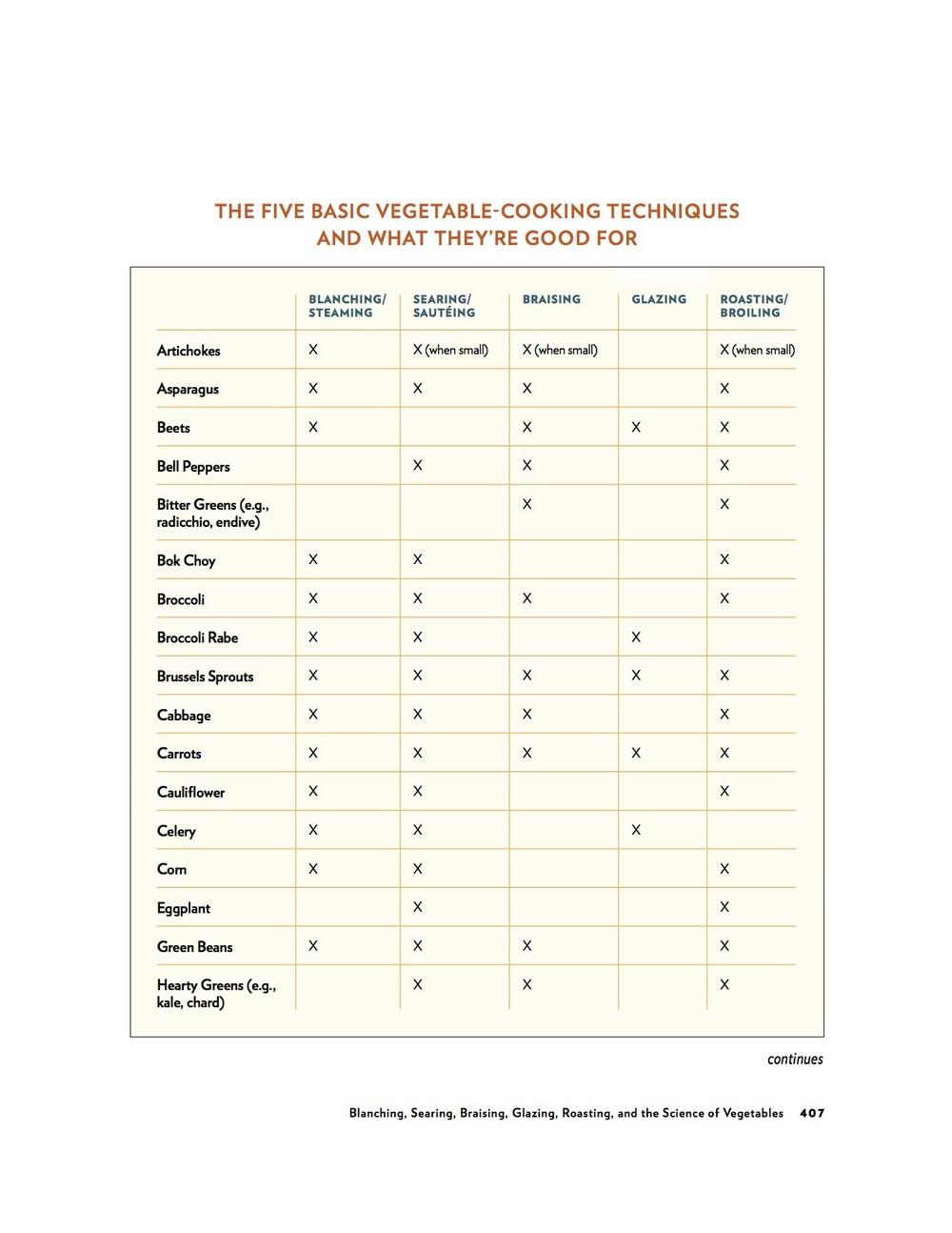 43 veg chart.jpg
