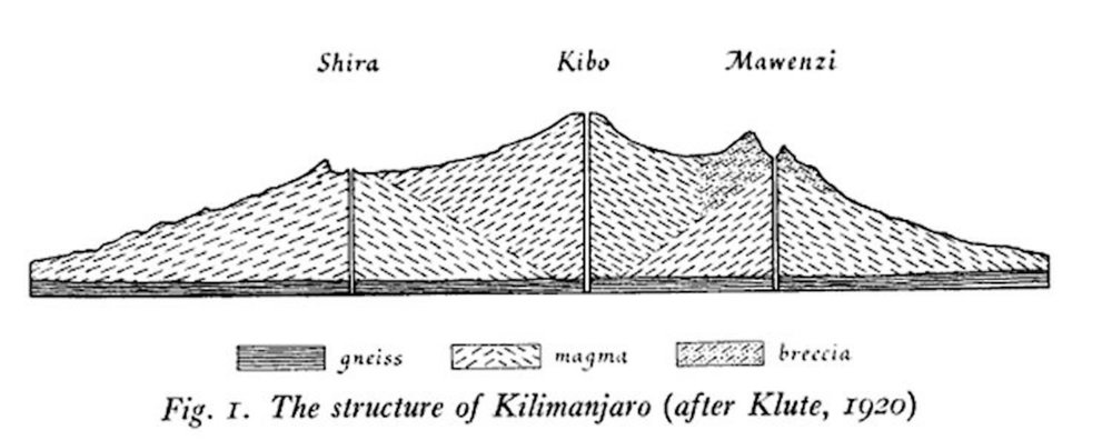 "One can see how the emissions of Kibo obscure the true nature of the Shira. Image from George Salt, The Shira Plateau of Kilimanjaro.  The Geographical Journal  117/2 (Jun 1951): 150. Incidentally, it was Fritz Klute who first identified the ""Schiraplateau"" in print. The name stuck."