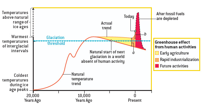 Ruddiman's hypothesis.jpg