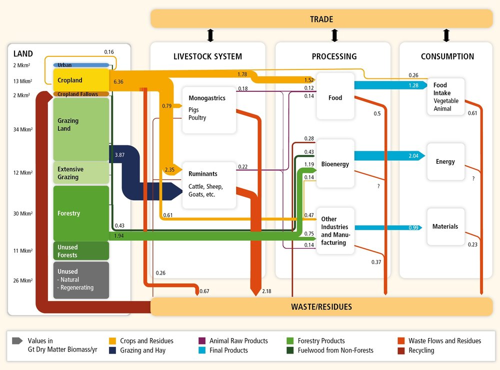 IPCC Land Use Block Diagram.jpg