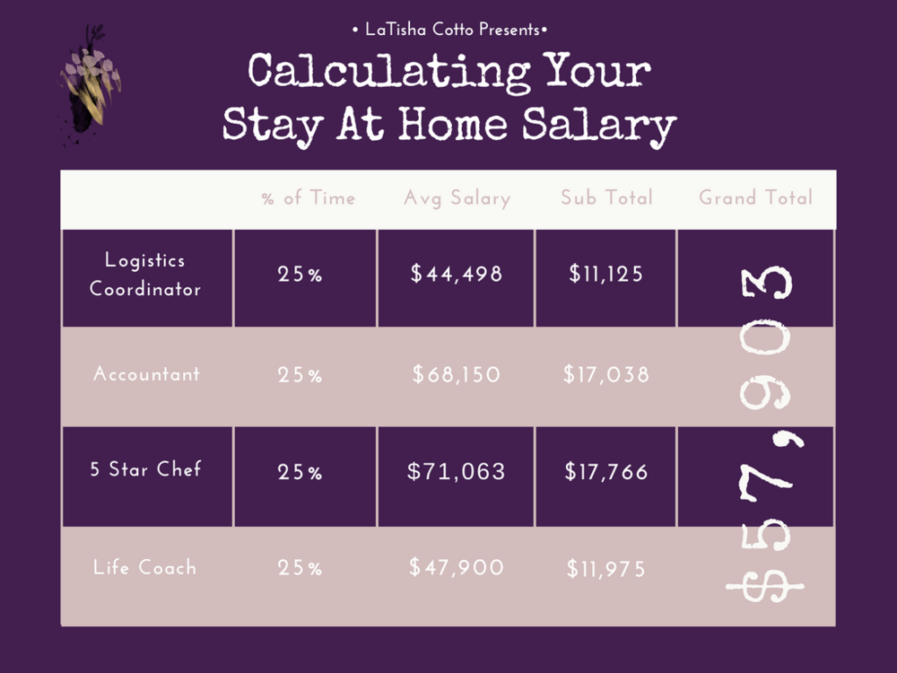 calculating your stay at home salary