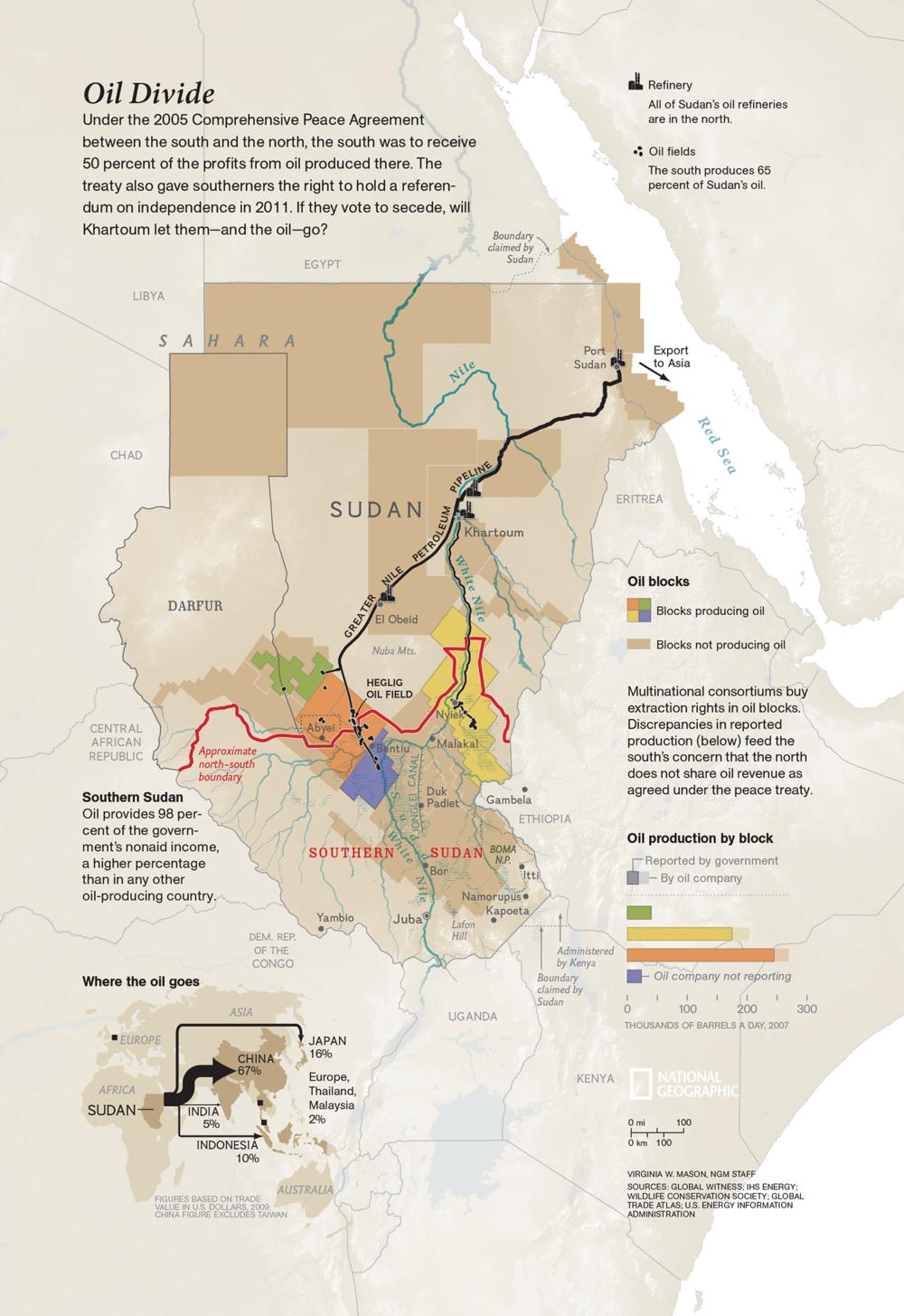 Oil Divide