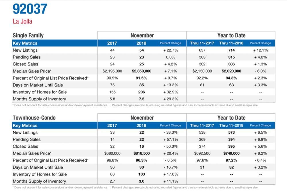 La Jolla 92037-market update.png