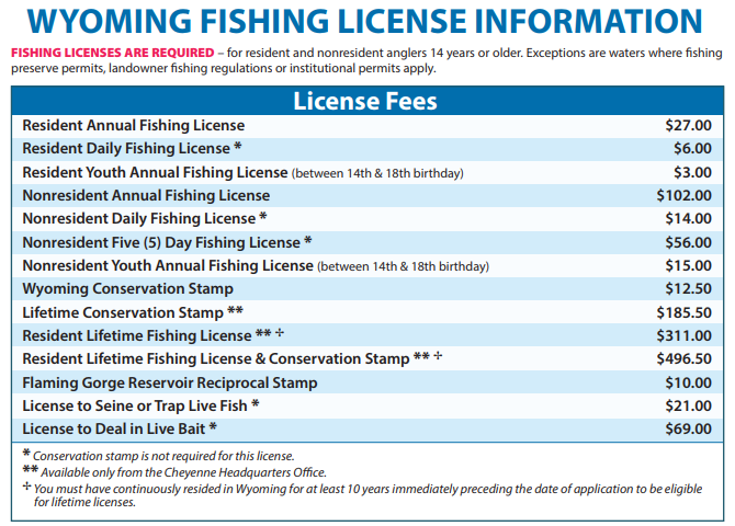 Wyoming Game and Fish 2018 Fishing License Fees