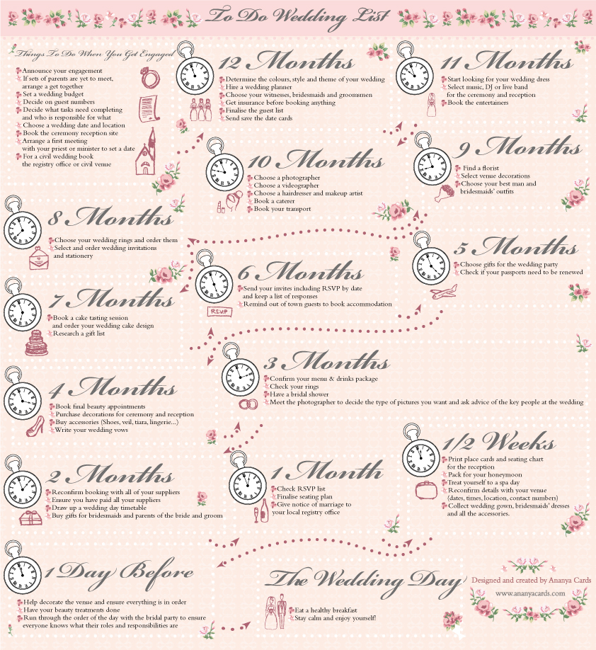 A wedding planning guide for the fridge door ananya planningyourweddinginfographicananyacards solutioingenieria
