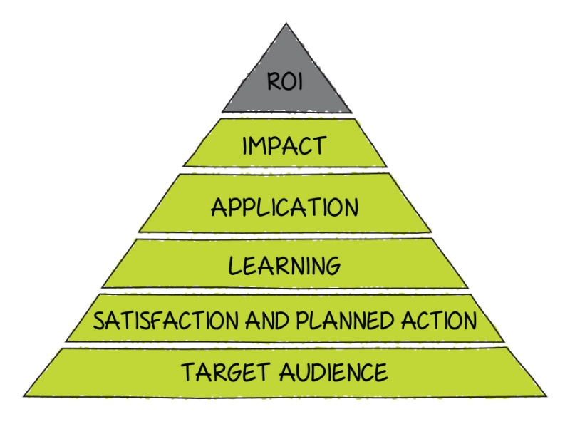 The Event ROI Pyramid