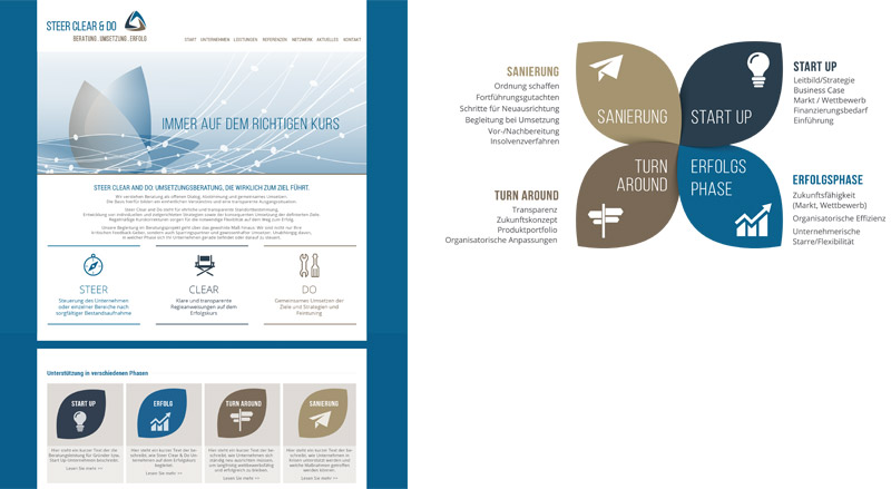Gestaltung: Angelika Güc, icons und grafiklelemente: thinkstock