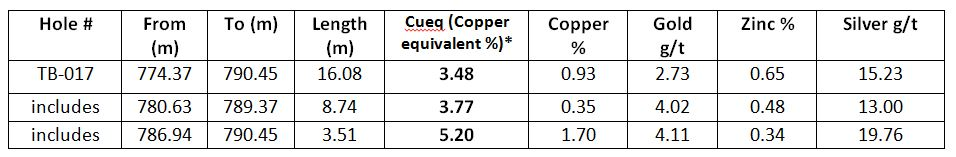 (m) = metres represents down the hole thickness as true thickness is not currently known, % = percentage, g/t = grams per tonne, *copper equivalent value used US$2.50/pound copper, US1300/ troy ounce gold, US$1.15/pound zinc and US$20 /per ounce silver, 100% metal recoveries were applied, copper equivalent calculation is: CuEq = Cu grade + ((Zn grade%/100 x Zn price) + (Au grade gpt x Au price/gram) + (Ag grade gpt x Ag price/gram))/Cu price x 100. The numbers may not add up due to rounding.