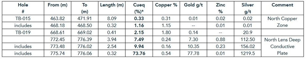 (m) = metres represents down the hole thickness as true thickness is not currently known, % = percentage, g/t = grams per tonne, *copper equivalent value used US$2.50/pound copper, US1300/ troy ounce gold, US$1.15/pound zinc and US$20 /per ounce silver, 100% metal recoveries were applied, copper equivalent calculation is: CuEq = Cu grade + ((Zn grade%/100 x Zn price) + (Au grade gpt x Au price/gram) + (Ag grade gpt x Ag price/gram))/Cu price x 100. The numbers may not add up due to rounding. Drill hole TB-018 attempted to test the North Lens Deep Conductive Plate but was lost before reaching its target.