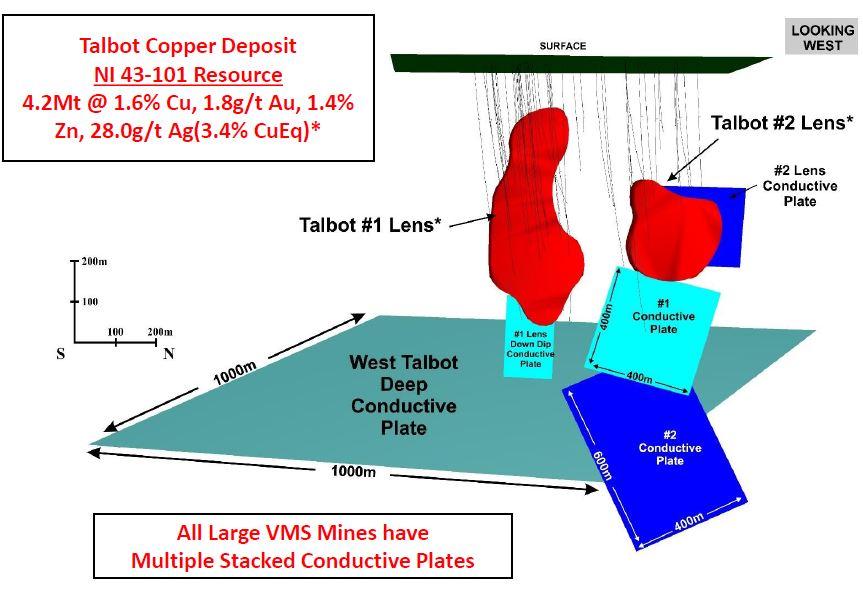 Talbot Deposit graph 1.JPG