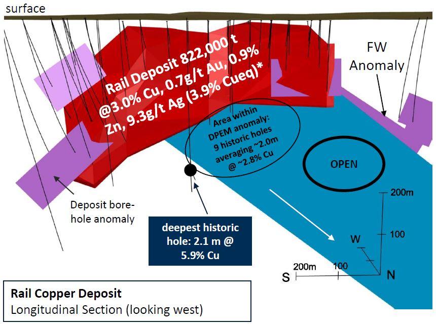 Rail Deposit Chart.JPG