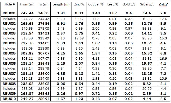 (m) = metres represents down the hole thickness as true thickness is not currently known, % = percentage, g/t = grams per tonne, *ZnEq = zinc equivalent value using US$1.20/pound zinc, US$3.00/pound copper, US$1.00/pound lead,  US1400/ troy ounce gold and US$20 /per ounce silver, 100% metal recoveries were applied, Zinc Equivalent calculation is: ZnEq = Zn grade + (Cu grade%/100*2204.6 x Cu price) + (Pb grade%/100*2204.6 x Pb price) + (Au grade/32.15/1000 x Au price) + (Ag grade/32.15/1000 x Ag price)/Zn price/20. The numbers may not add up due to rounding.