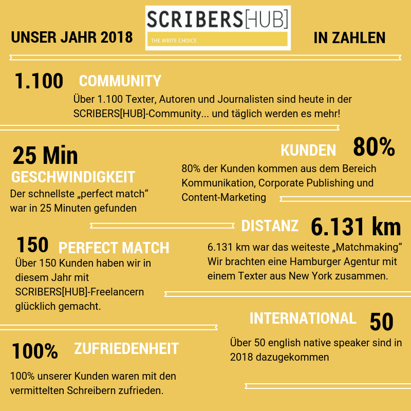 Top-Matchmaking-Agenturen