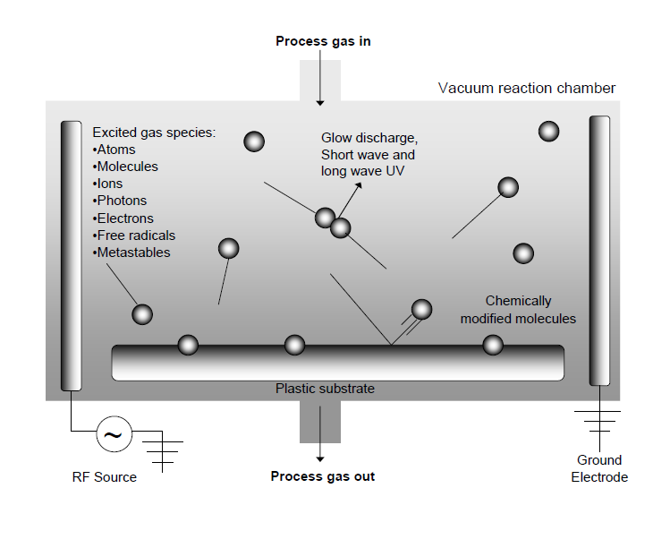 Plasma Processing
