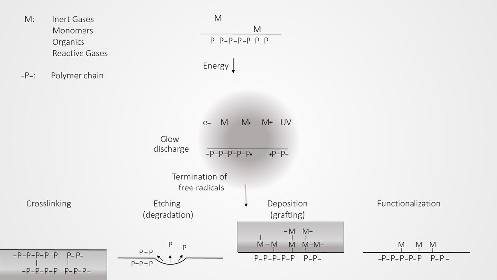 Plasma Surface Modification