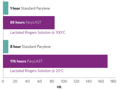 ParyLAST saline soak test table.png