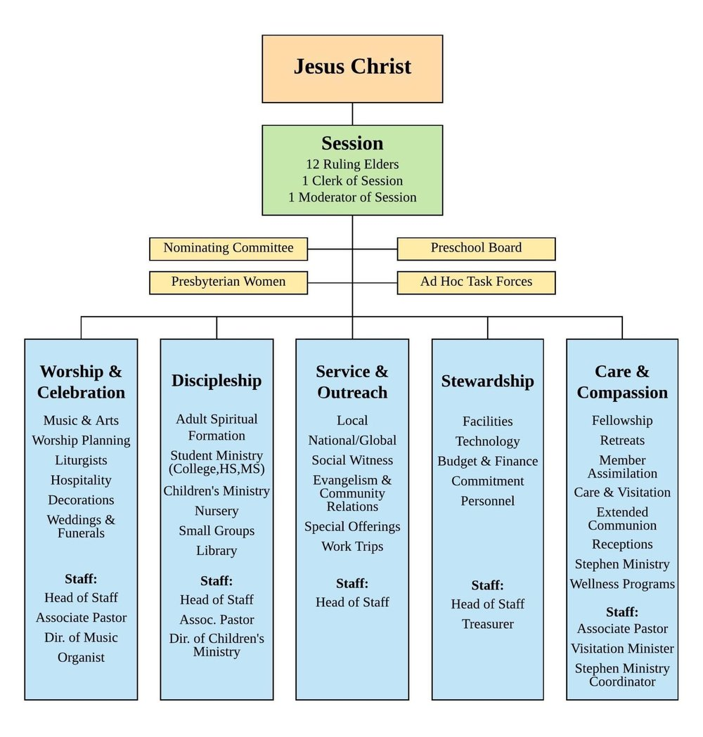Ministry Team Unit Chart.jpg