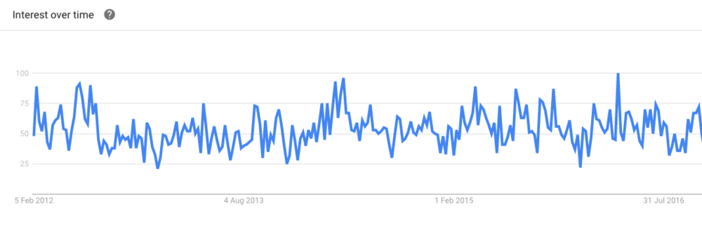 Google Trends show steady number of searches for 'walkability'
