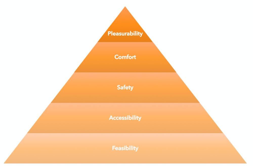 Hierarchy of Walking Needs, Alfonzo, 2005