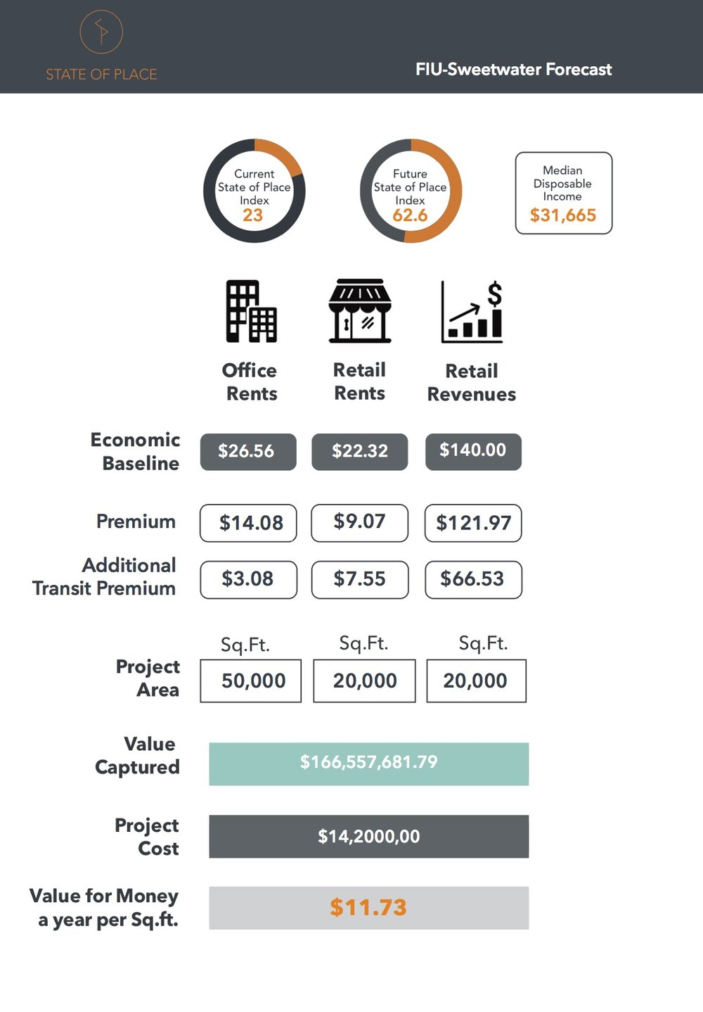 State of Place ROI Forecast of People First FIU Design Scenario