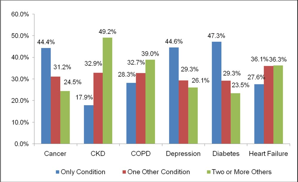 Source:    Schneider KM, O'Donnell BE, and Dean D. The Prevalence of Multiple Chronic Conditions in the Medicare Population.  Health and Quality of Life and Outcomes . 2009, 7:82.