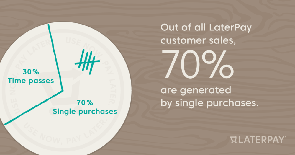 30% Time passes /     70% Single purchases Out of all LaterPay customer sales, 70% are generated by single purchases.