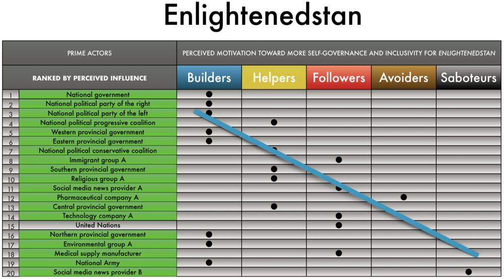 In  Enlightenedstan , almost all of its prime actors are from the country itself. The most influential actors are also the ones that wants to help the country the most (builders).