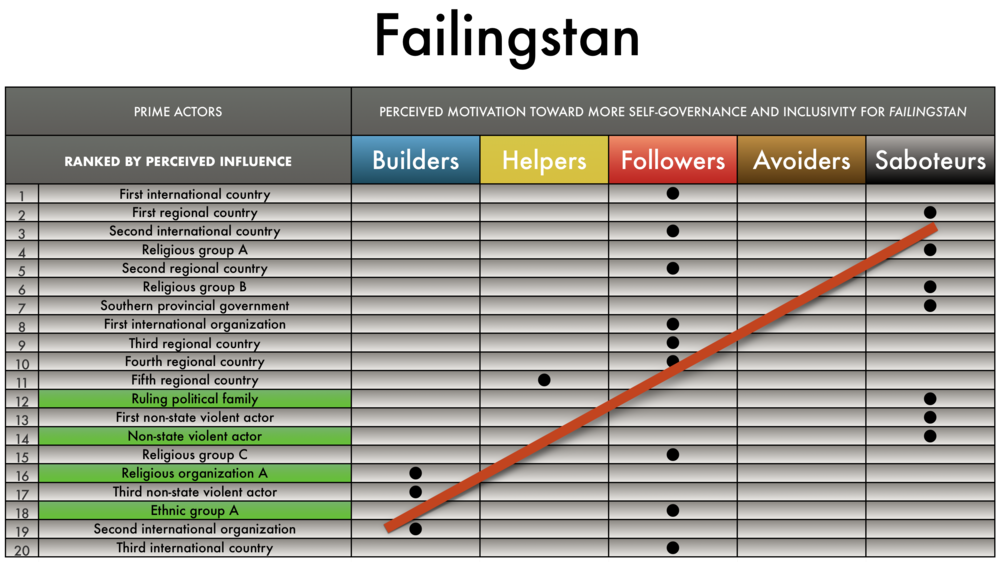 In  Failingstan , only a few of its prime actors are from the country itself. The most influential actors are also the ones that wants to help the country the least (saboteurs).