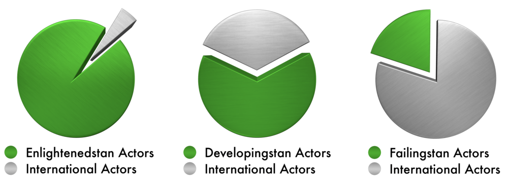 As shown in these pie charts, the greater the presence and influence international actors (gray) the less self-reliant the country.