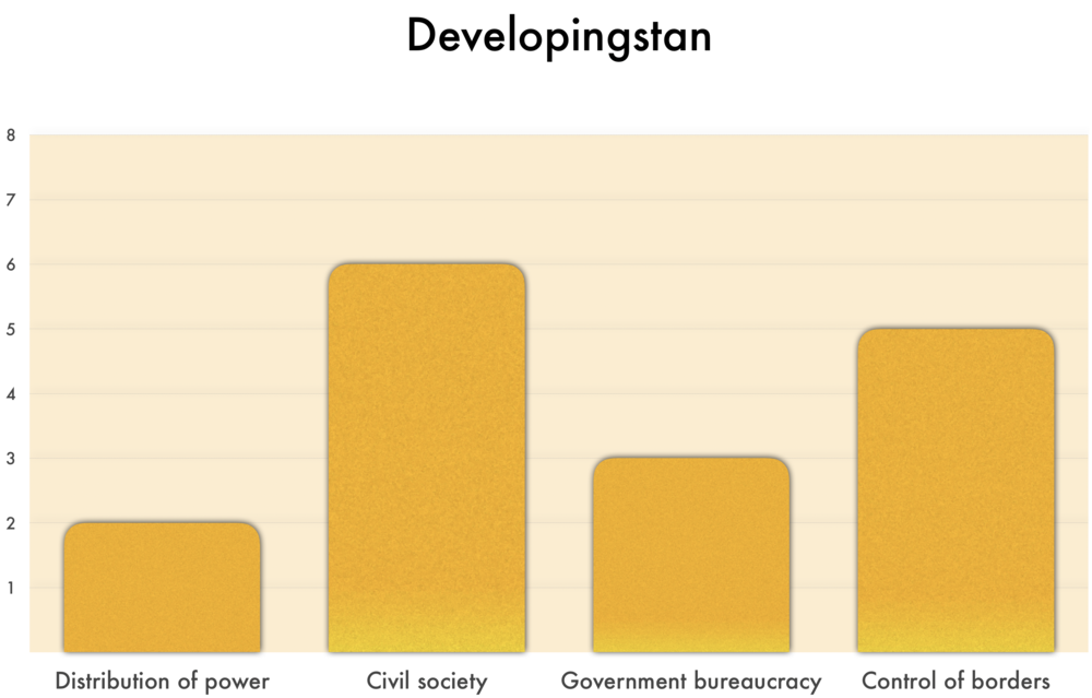 As seen above,  Developingstan  ranks  2  in Distribution of Power,  6  in Civil Society,  3  in Government bureaucracy, and  5  in Control of borders.  •2 in Distribution of power indicates a fragmented society, with little violence. None of these three features exist at the national level: a strong central state, rule of law, or democratic accountability. •6 in Civil society indicates many civic associations, with freedom to operate and strong capacity. •3 in Government bureaucracy indicates local governmental bureaucracies have 2 of these qualities: effective, efficient, low corruption. •5 in Control of borders indicates the country is able to manage its guest worker, immigration or refugee flows, but is not able to protect its economic system against unwanted foreign influences.