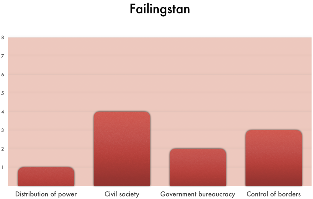 As seen above,  Failingstan  ranks  1  in Distribution of Power,  4  in Civil Society,  2  in Government bureaucracy, and  3  in Control of borders.  •1 in Distribution of power indicates a fragmented society, with ongoing civil war.  •4 in Civil society indicates civic associations exist, but outside NGOs and outside funding are essential supports. •2 in Government bureaucracy indicates most local governmental bureaucracies have 1 of these qualities: effective, efficient, low corruption. •3 in Control of borders indicates the country is legally recognized as an independent nation state, but is not able to protect itself against the mass murders of parts of the population by outsiders (invasion or bombing) or its own people (civil war).