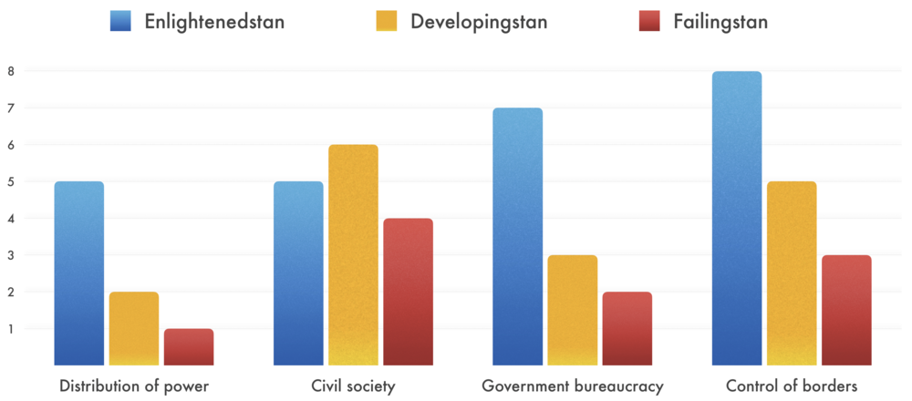 In general, more developed countries rank higher in the four dimensions of political capacity, but not always. For example,  Developingstan  ranks higher on civil society than  Enlightenedstan.