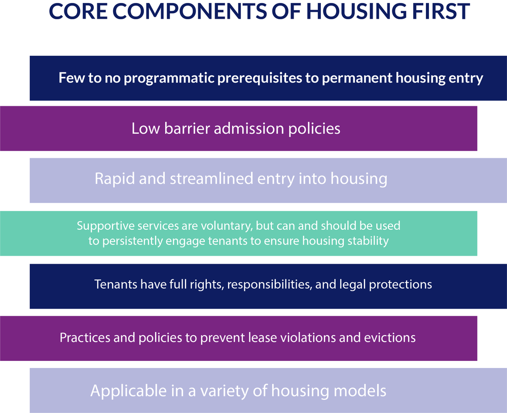Housing First graphic.png