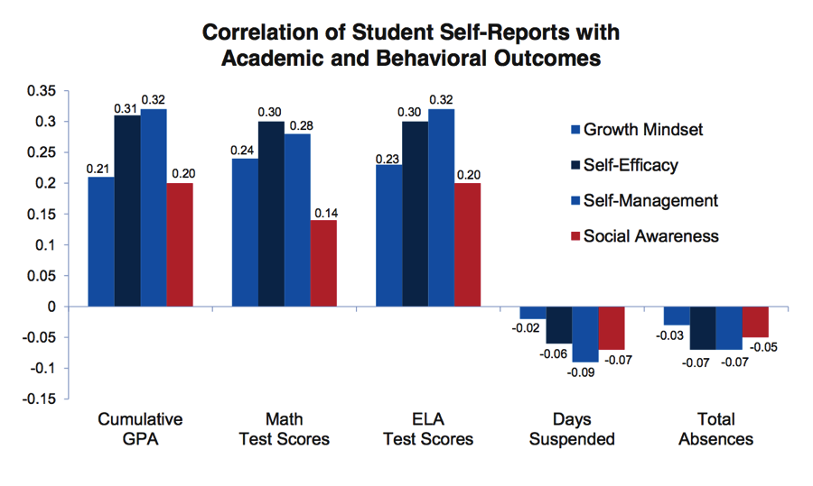Data from a field test with approximately 450,000 students