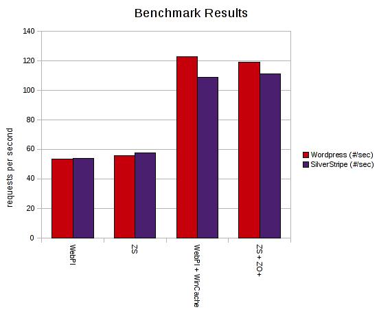 Benchmark Results Breakdown
