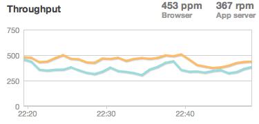 throughput_chart
