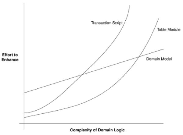 graph showing complexity and effort