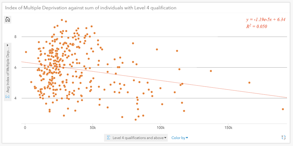 y axis = Average Index of multiple deprivation score, X axis = Level 4 qualifications and above
