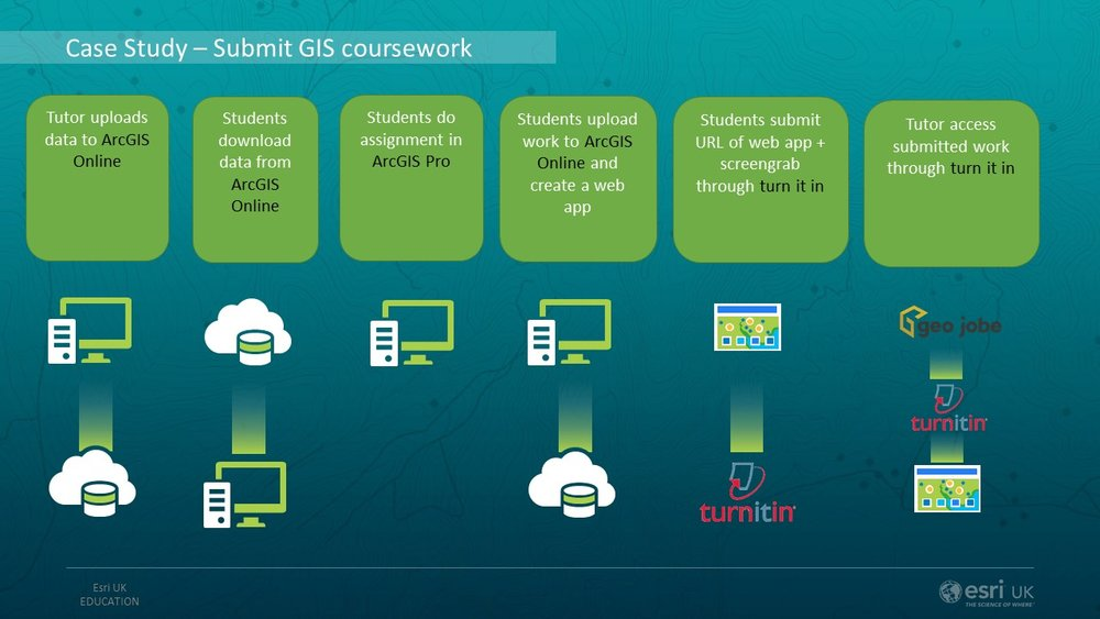 Settting an submitting course work  through ArcGIS Online and TurnItIn