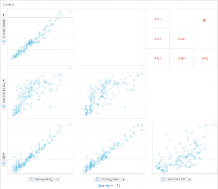 My chosen factors in a Scatter Plot Matrix. The R Squared values show that these factors have a high correlations with IMD.
