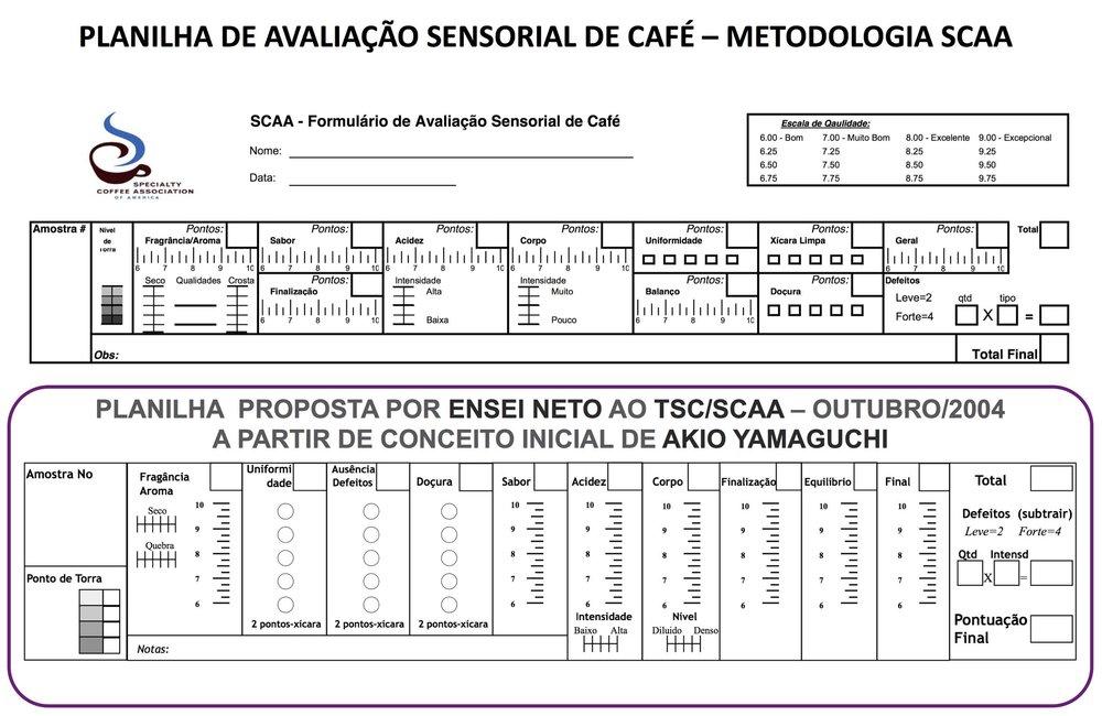 Comparação entre a planilha em uso da SCAA e a que propus em outubro/2004, sendo que esta segue a sequência da avaliação do café.