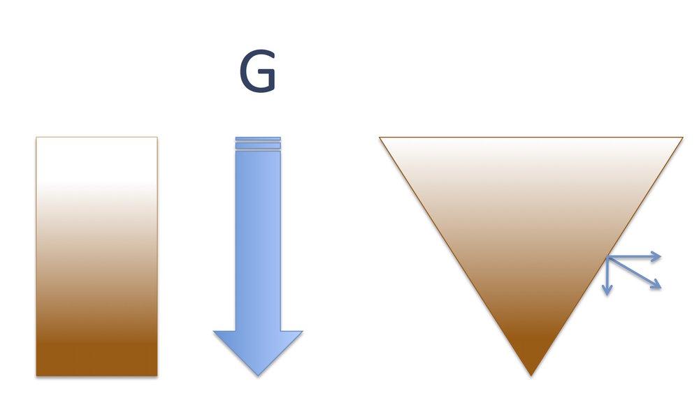 Gravidade e Composição Vetorial