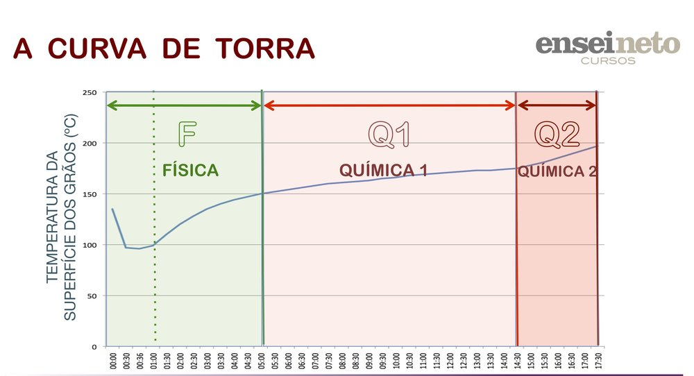 Divisões do processo de torra da semente do cafeeiro: Fase F, Fase Q (Etapas Q1 e Q2). Ensei Neto.